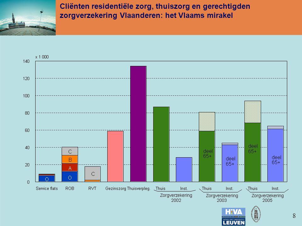 88 Cliënten residentiële zorg, thuiszorg en gerechtigden zorgverzekering Vlaanderen: het Vlaams mirakel