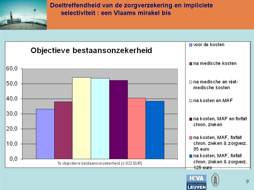 99 Doeltreffendheid van de zorgverzekering en impliciete selectiviteit : een Vlaams mirakel bis