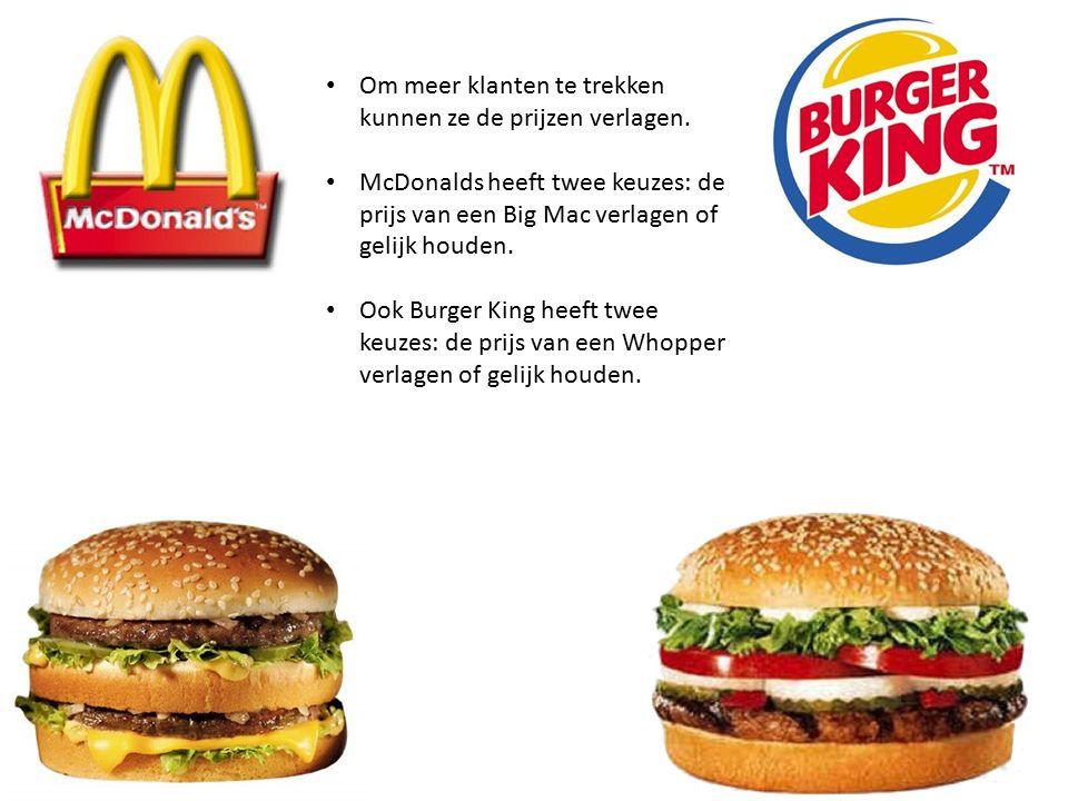 Om meer klanten te trekken kunnen ze de prijzen verlagen. McDonalds heeft twee keuzes: de prijs van een Big Mac verlagen of gelijk houden. Ook Burger
