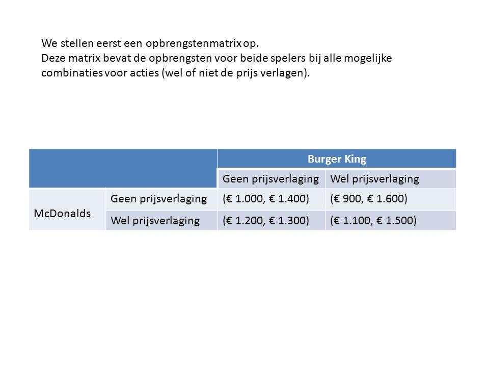 Burger King Geen prijsverlagingWel prijsverlaging McDonalds Geen prijsverlaging(€ 1.000, € 1.400)(€ 900, € 1.600) Wel prijsverlaging(€ 1.200, € 1.300)