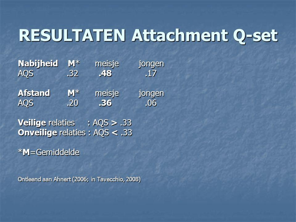 RESULTATEN Attachment Q-set Nabijheid M* meisje jongen AQS.32.48.17 Afstand M* meisje jongen AQS.20.36.06 Veilige relaties : AQS >.33 Onveilige relaties : AQS <.33 *M=Gemiddelde Ontleend aan Ahnert (2006; in Tavecchio, 2008)