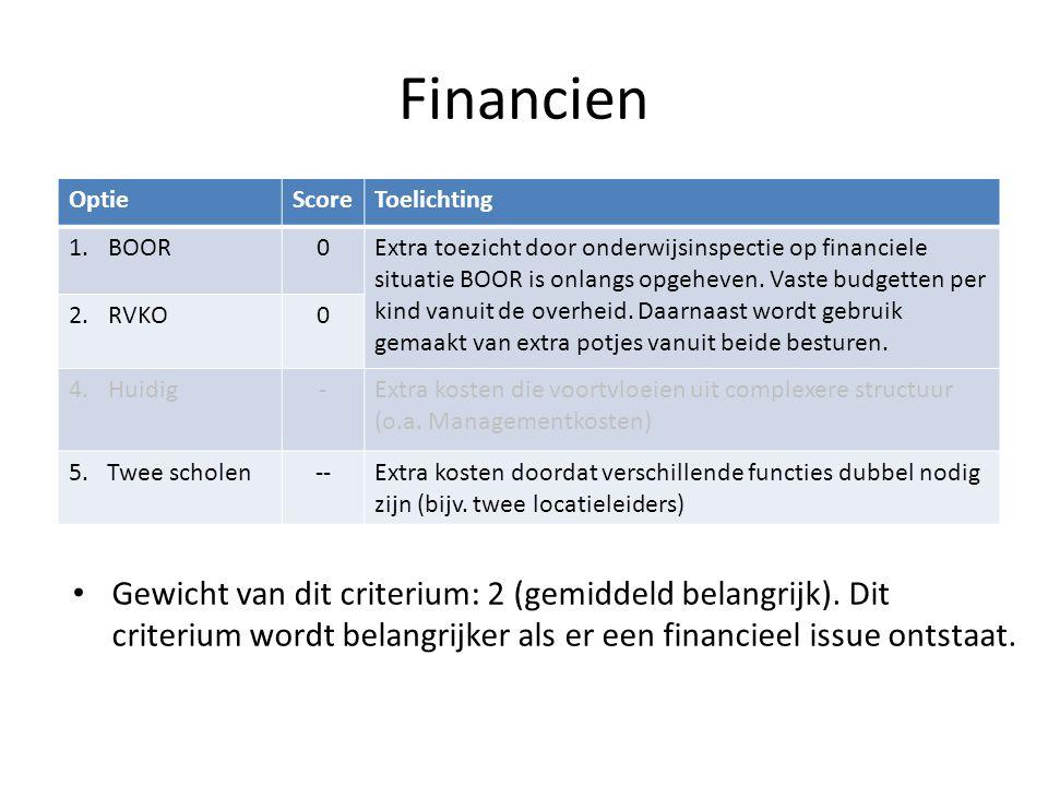 Financien OptieScoreToelichting 1.BOOR0Extra toezicht door onderwijsinspectie op financiele situatie BOOR is onlangs opgeheven.