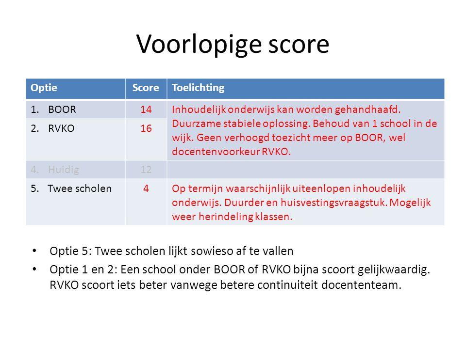 Voorlopige score OptieScoreToelichting 1.BOOR14Inhoudelijk onderwijs kan worden gehandhaafd.