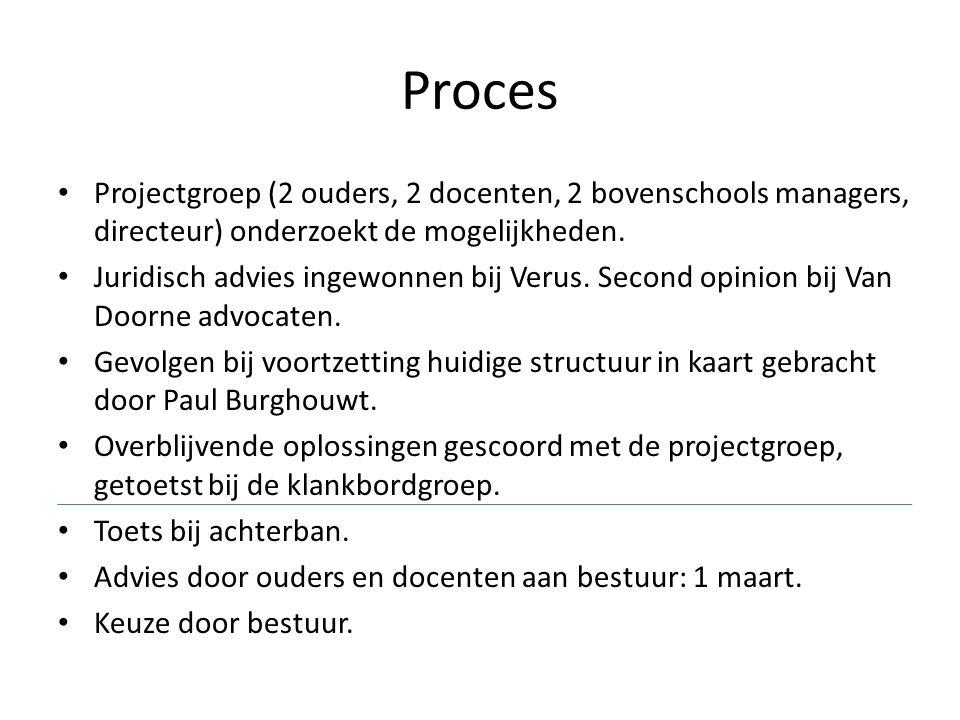 Proces Projectgroep (2 ouders, 2 docenten, 2 bovenschools managers, directeur) onderzoekt de mogelijkheden.