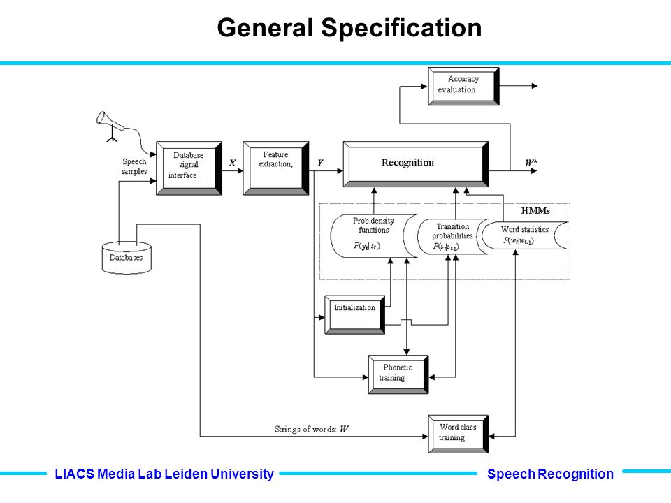 Speech Recognition LIACS Media Lab Leiden University General Specification