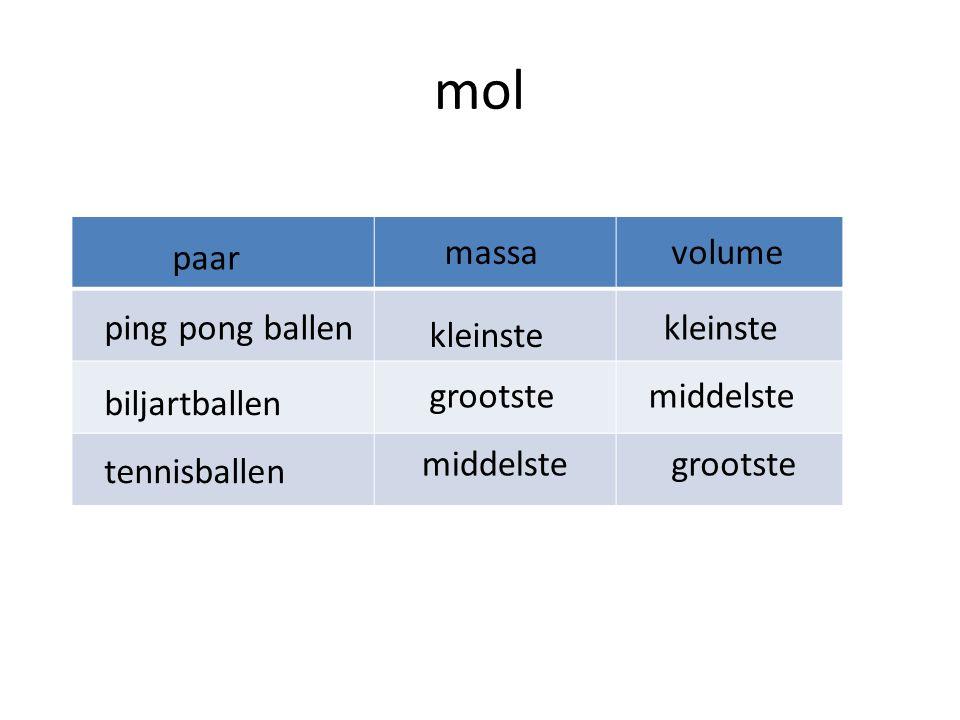 1 mol Water –H2O–H2O ijzer – Fe Suiker – C 12 H 22 O 11 18,02 u 55,85 u 342,30 u 18,02 g 55,85 g 342,30 g = 6 10 23 deeltjes molecuulmassa Massa 1 mol
