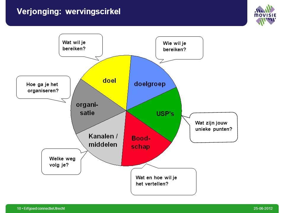 10 Erfgoed connectieUtrecht25-06-2012 Verjonging: wervingscirkel Hoe ga je het organiseren? Wie wil je bereiken? Welke weg volg je? Wat en hoe wil je