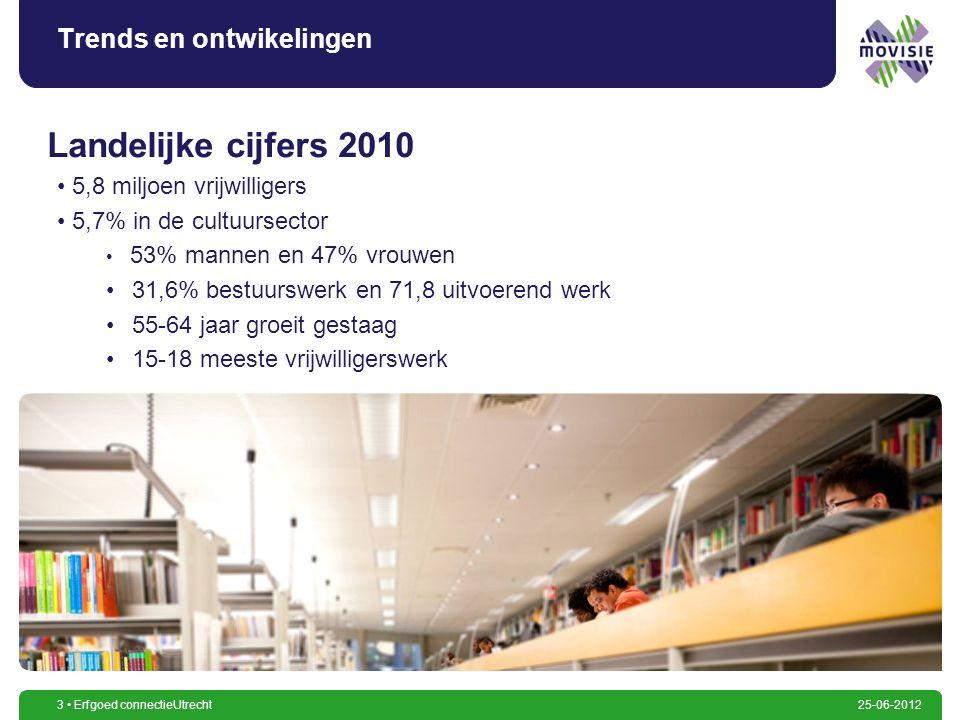 3 Erfgoed connectieUtrecht25-06-2012 Trends en ontwikelingen 5,8 miljoen vrijwilligers 5,7% in de cultuursector 53% mannen en 47% vrouwen 31,6% bestuu