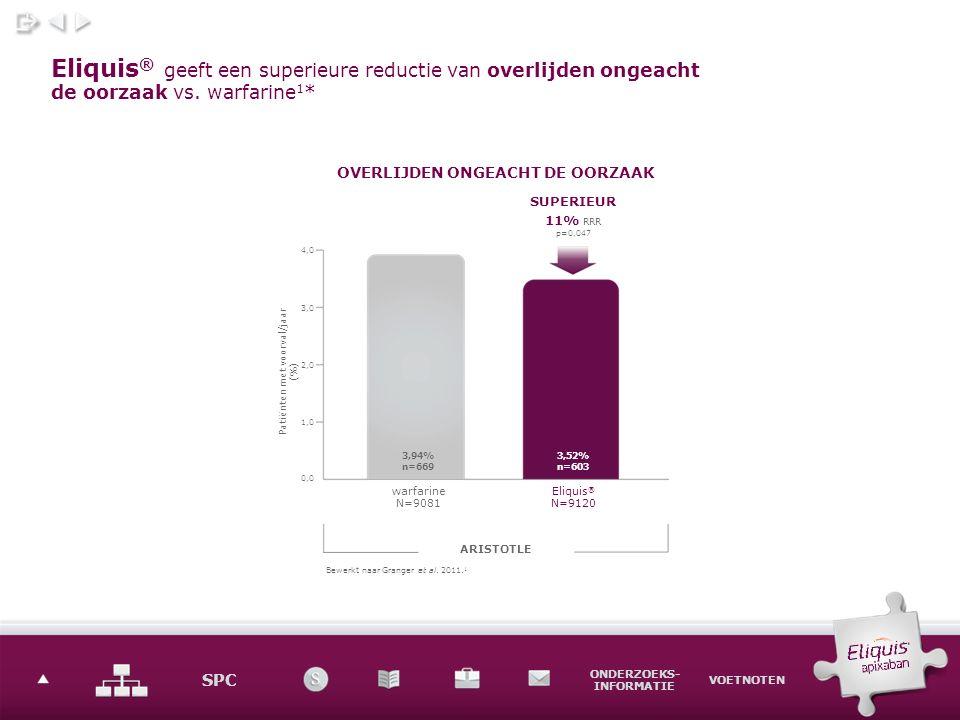 SPC ONDERZOEKS- INFORMATIE VOETNOTEN Eliquis ® geeft een superieure reductie van overlijden ongeacht de oorzaak vs.