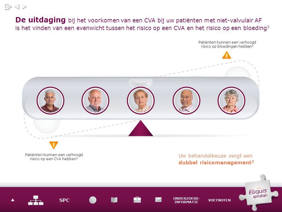 SPC ONDERZOEKS- INFORMATIE VOETNOTEN De uitdaging bij het voorkomen van een CVA bij uw patiënten met niet-valvulair AF is het vinden van een evenwicht tussen het risico op een CVA en het risico op een bloeding 3 Patiënten kunnen een verhoogd risico op bloedingen hebben 3 Patiënten kunnen een verhoogd risico op een CVA hebben 3 Uw behandelkeuze vergt een dubbel risicomanagement 3