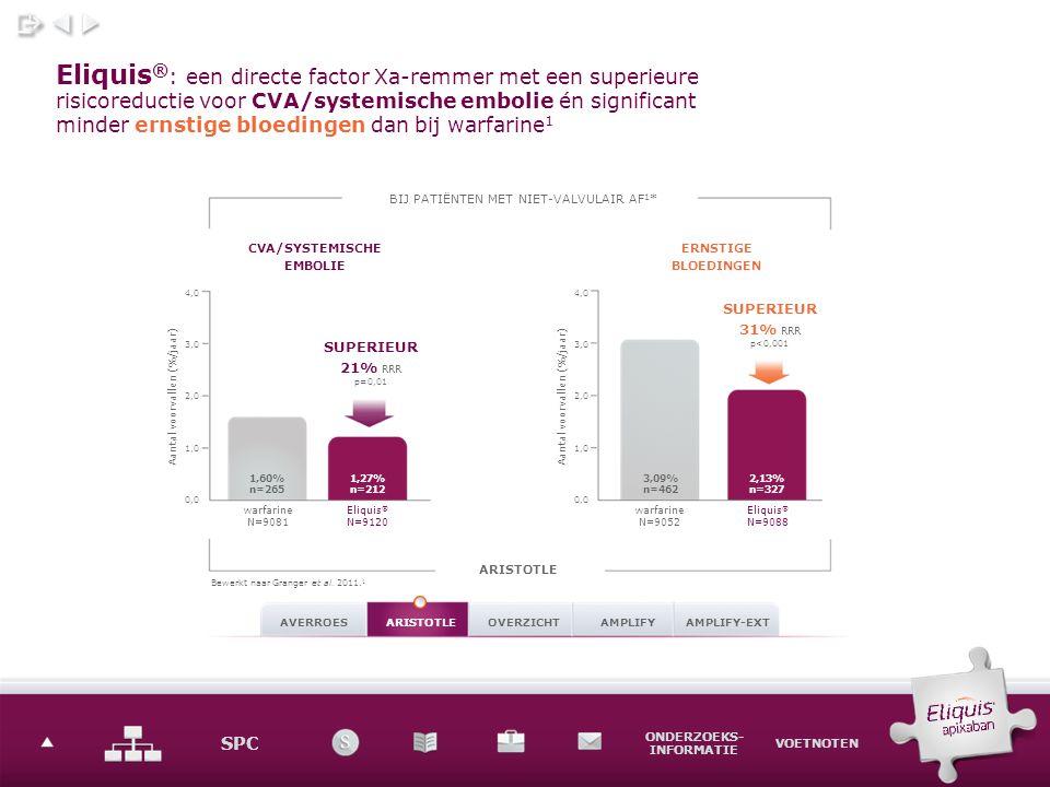 SPC ONDERZOEKS- INFORMATIE VOETNOTEN Eliquis ® : een directe factor Xa-remmer met een superieure risicoreductie voor CVA/systemische embolie én significant minder ernstige bloedingen dan bij warfarine 1 BIJ PATIËNTEN MET NIET-VALVULAIR AF 1 * SUPERIEUR 21% RRR p=0,01 SUPERIEUR 31% RRR p<0,001 CVA/SYSTEMISCHE EMBOLIE ERNSTIGE BLOEDINGEN Aantal voorvallen (%/jaar) Bewerkt naar Granger et al.