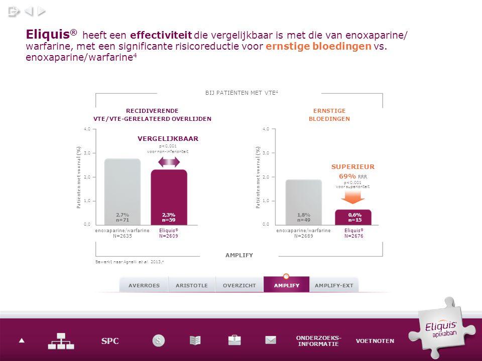 SPC ONDERZOEKS- INFORMATIE VOETNOTEN Eliquis ® heeft een effectiviteit die vergelijkbaar is met die van enoxaparine/ warfarine, met een significante risicoreductie voor ernstige bloedingen vs.