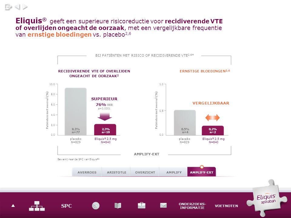 SPC ONDERZOEKS- INFORMATIE VOETNOTEN Eliquis ® heeft een gunstig profiel voor ernstige bloedingen* 1,4–6 Bij patiënten met niet-valvulair AF 1 ARISTOTLE SUPERIEUR 31% RRR vs.