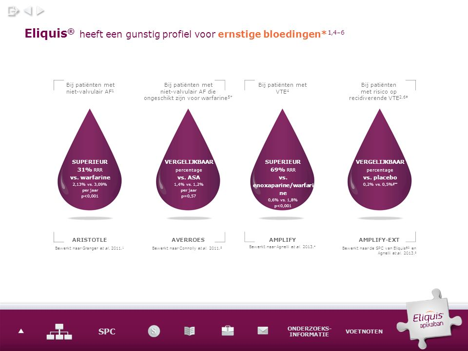SPC ONDERZOEKS- INFORMATIE VOETNOTEN SPC ONDERZOEKS INFORMATIE VOETNOTEN Eliquis ® verminderde het risico op verschillende componenten van ernstige bloedingen vs.