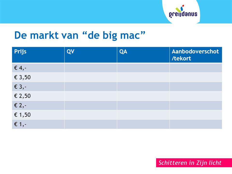 Schitteren in Zijn licht De markt van de big mac PrijsQVQAAanbodoverschot /tekort € 4,- € 3,50 € 3,- € 2,50 € 2,- € 1,50 € 1,-