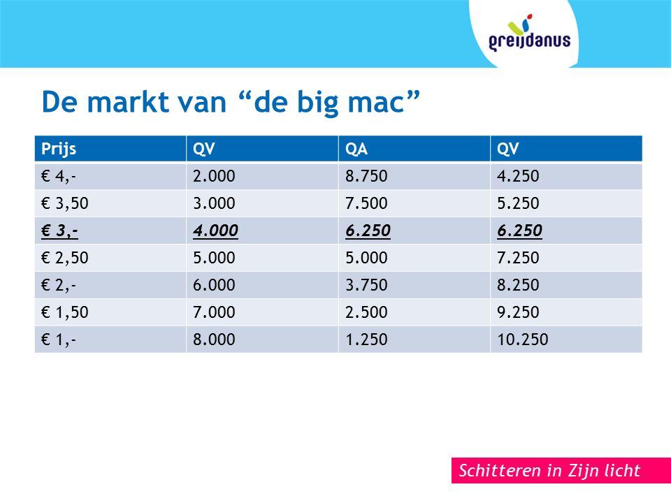 Schitteren in Zijn licht De markt van de big mac PrijsQVQAQV € 4,-2.0008.7504.250 € 3,503.0007.5005.250 € 3,-4.0006.250 € 2,505.000 7.250 € 2,-6.0003.7508.250 € 1,507.0002.5009.250 € 1,-8.0001.25010.250
