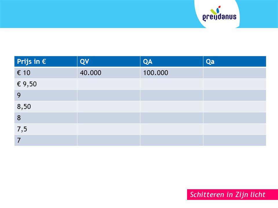 Schitteren in Zijn licht Prijs in €QVQAQa € 1040.000100.000 € 9,50 9 8,50 8 7,5 7