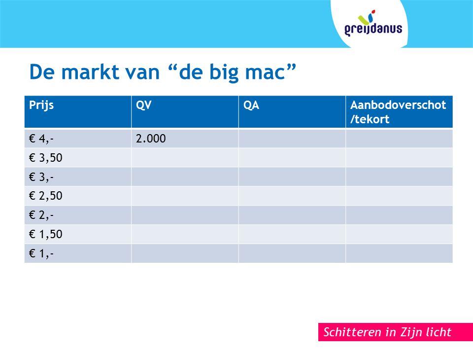 Schitteren in Zijn licht De markt van de big mac PrijsQVQAAanbodoverschot /tekort € 4,-2.000 € 3,50 € 3,- € 2,50 € 2,- € 1,50 € 1,-