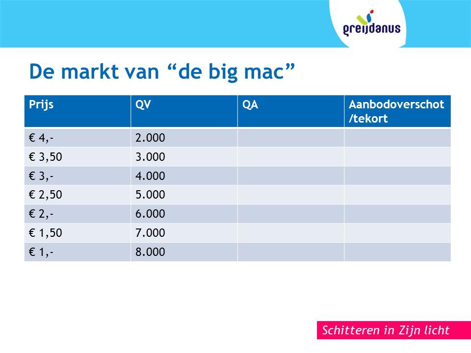 Schitteren in Zijn licht De markt van de big mac PrijsQVQAAanbodoverschot /tekort € 4,-2.000 € 3,503.000 € 3,-4.000 € 2,505.000 € 2,-6.000 € 1,507.000 € 1,-8.000