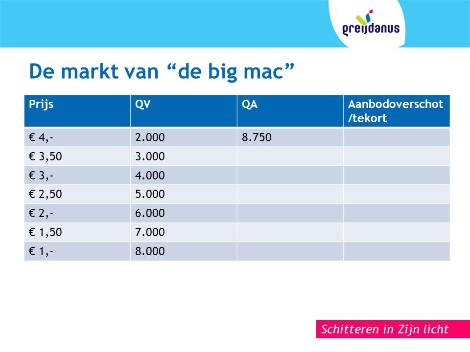 Schitteren in Zijn licht De markt van de big mac PrijsQVQAAanbodoverschot /tekort € 4,-2.0008.750 € 3,503.000 € 3,-4.000 € 2,505.000 € 2,-6.000 € 1,507.000 € 1,-8.000