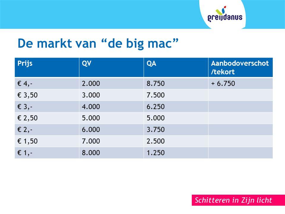 Schitteren in Zijn licht De markt van de big mac PrijsQVQAAanbodoverschot /tekort € 4,-2.0008.750+ 6.750 € 3,503.0007.500 € 3,-4.0006.250 € 2,505.000 € 2,-6.0003.750 € 1,507.0002.500 € 1,-8.0001.250