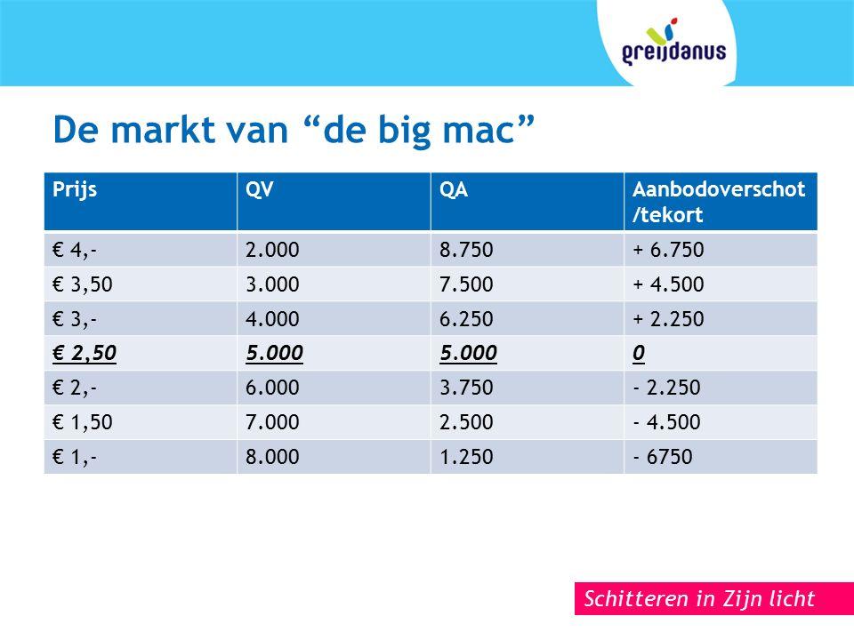 Schitteren in Zijn licht De markt van de big mac PrijsQVQAAanbodoverschot /tekort € 4,-2.0008.750+ 6.750 € 3,503.0007.500+ 4.500 € 3,-4.0006.250+ 2.250 € 2,505.000 0 € 2,-6.0003.750- 2.250 € 1,507.0002.500- 4.500 € 1,-8.0001.250- 6750