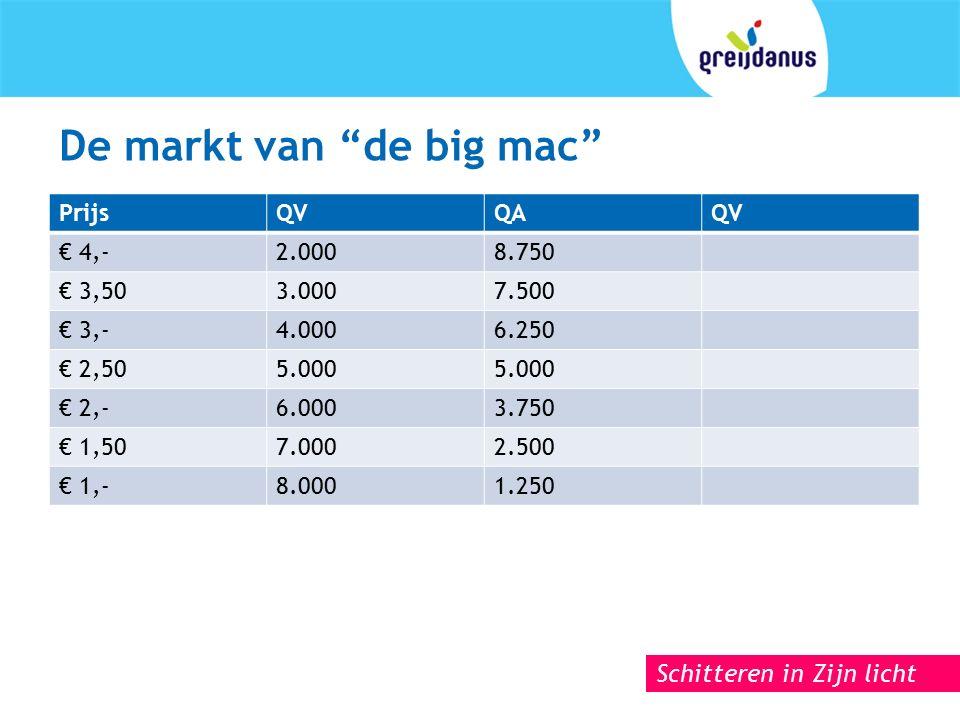Schitteren in Zijn licht De markt van de big mac PrijsQVQAQV € 4,-2.0008.750 € 3,503.0007.500 € 3,-4.0006.250 € 2,505.000 € 2,-6.0003.750 € 1,507.0002.500 € 1,-8.0001.250