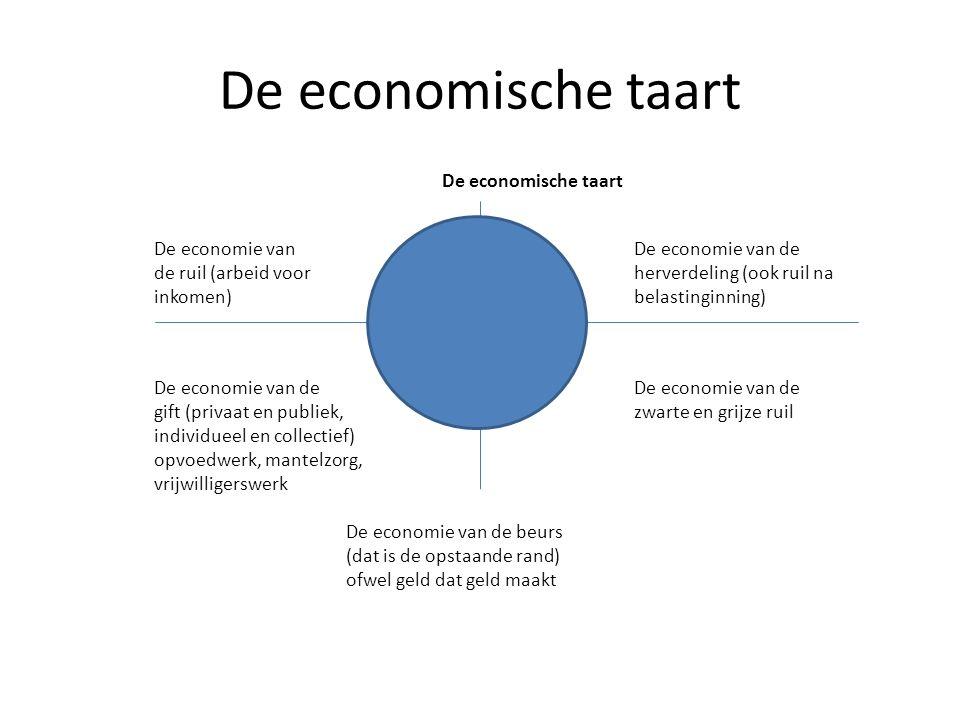 De economische taart De economie vanDe economie van de de ruil (arbeid voorherverdeling (ook ruil na inkomen)belastinginning) De economie van de gift (privaat en publiek,zwarte en grijze ruil individueel en collectief) opvoedwerk, mantelzorg, vrijwilligerswerk De economie van de beurs (dat is de opstaande rand) ofwel geld dat geld maakt