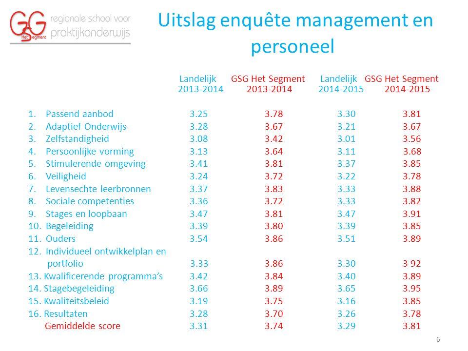 Uitslag enquête management en personeel Landelijk GSG Het Segment Landelijk GSG Het Segment 2013-2014 2013-2014 2014-2015 2014-2015 1.Passend aanbod 3.25 3.78 3.30 3.81 2.Adaptief Onderwijs 3.28 3.67 3.21 3.67 3.Zelfstandigheid 3.08 3.42 3.01 3.56 4.Persoonlijke vorming 3.13 3.64 3.11 3.68 5.Stimulerende omgeving 3.41 3.81 3.37 3.85 6.Veiligheid 3.24 3.72 3.22 3.78 7.Levensechte leerbronnen 3.37 3.83 3.33 3.88 8.Sociale competenties 3.36 3.72 3.33 3.82 9.Stages en loopbaan 3.47 3.81 3.47 3.91 10.Begeleiding 3.39 3.80 3.39 3.85 11.Ouders 3.54 3.86 3.51 3.89 12.Individueel ontwikkelplan en portfolio 3.33 3.86 3.30 3 92 13.