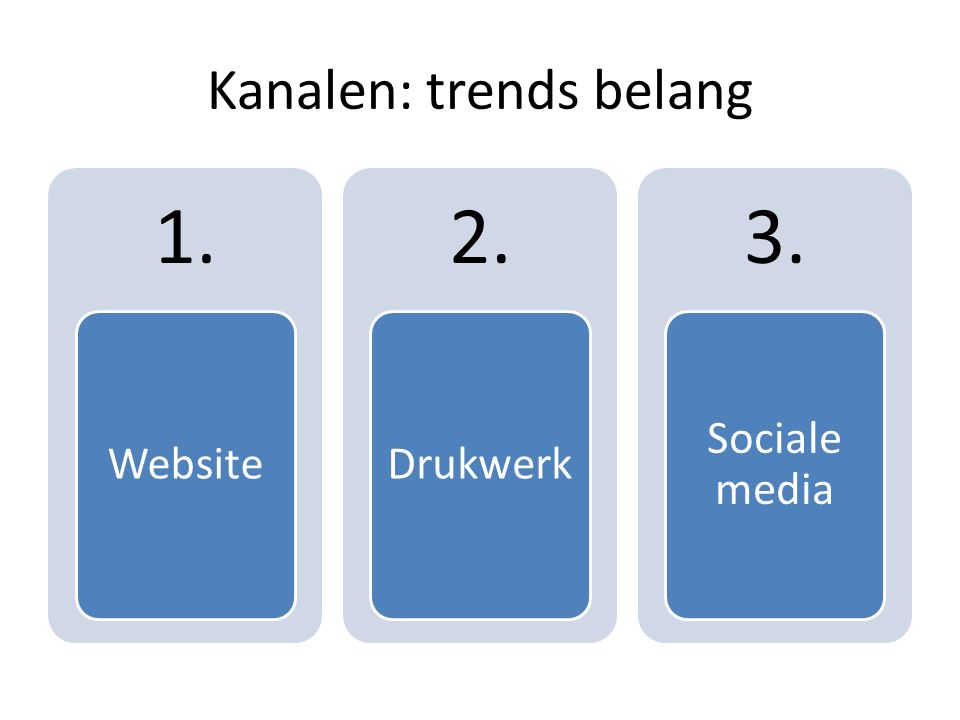 Kanalen: trends belang 1. Website 2. Drukwerk 3. Sociale media