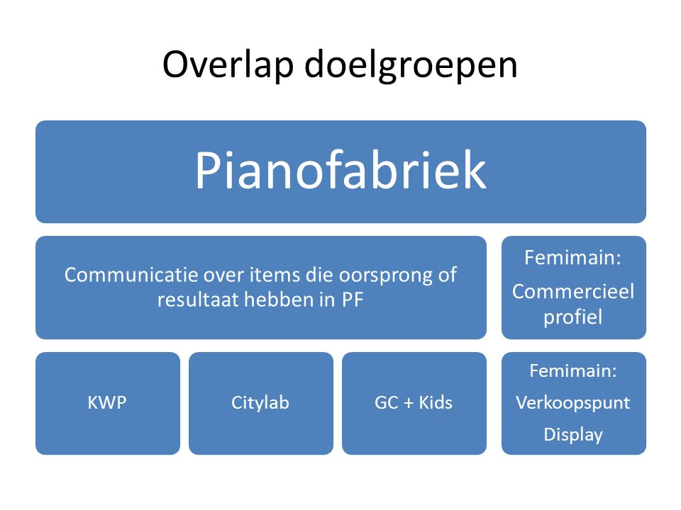 Overlap doelgroepen Pianofabriek Communicatie over items die oorsprong of resultaat hebben in PF KWPCitylabGC + Kids Femimain: Commercieel profiel Fem