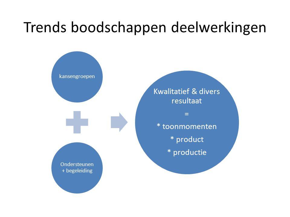 Trends boodschappen deelwerkingen kansengroepen Ondersteunen + begeleiding Kwalitatief & divers resultaat = * toonmomenten * product * productie