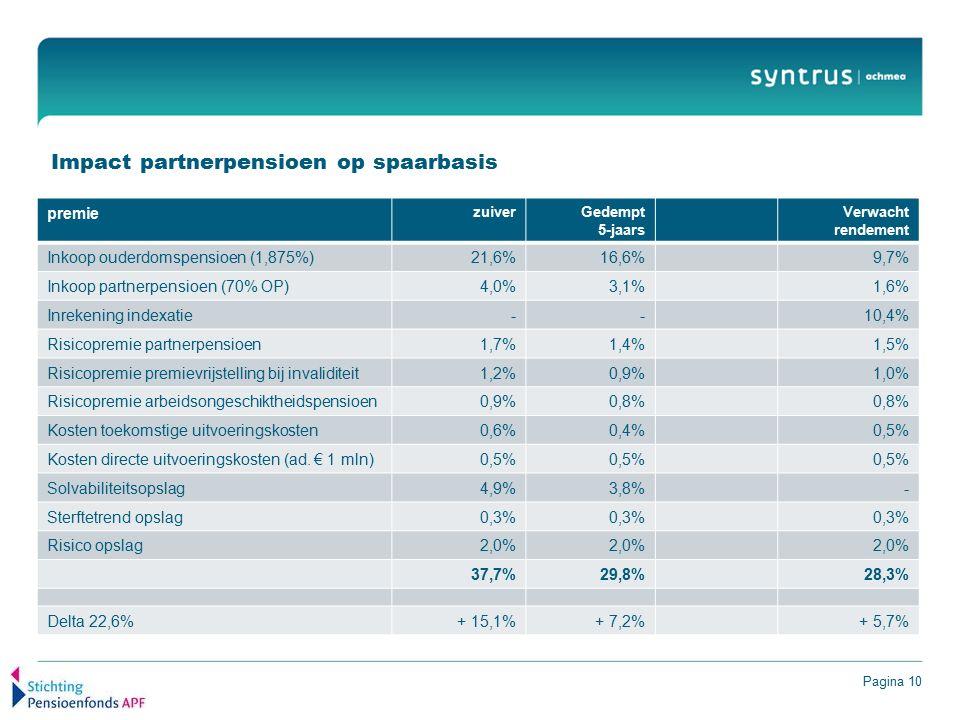 Pagina 10 Impact partnerpensioen op spaarbasis premie zuiverGedempt 5-jaars Verwacht rendement Inkoop ouderdomspensioen (1,875%)21,6%16,6%9,7% Inkoop partnerpensioen (70% OP)4,0%3,1%1,6% Inrekening indexatie--10,4% Risicopremie partnerpensioen1,7%1,4%1,5% Risicopremie premievrijstelling bij invaliditeit1,2%0,9%1,0% Risicopremie arbeidsongeschiktheidspensioen0,9%0,8% Kosten toekomstige uitvoeringskosten0,6%0,4%0,5% Kosten directe uitvoeringskosten (ad.