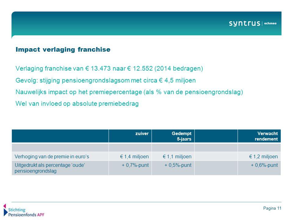 Pagina 11 Impact verlaging franchise Verlaging franchise van € 13.473 naar € 12.552 (2014 bedragen) Gevolg: stijging pensioengrondslagsom met circa € 4,5 miljoen Nauwelijks impact op het premiepercentage (als % van de pensioengrondslag) Wel van invloed op absolute premiebedrag zuiverGedempt 5-jaars Verwacht rendement Verhoging van de premie in euro's€ 1,4 miljoen€ 1,1 miljoen€ 1,2 miljoen Uitgedrukt als percentage 'oude' pensioengrondslag + 0,7%-punt+ 0,5%-punt+ 0,6%-punt