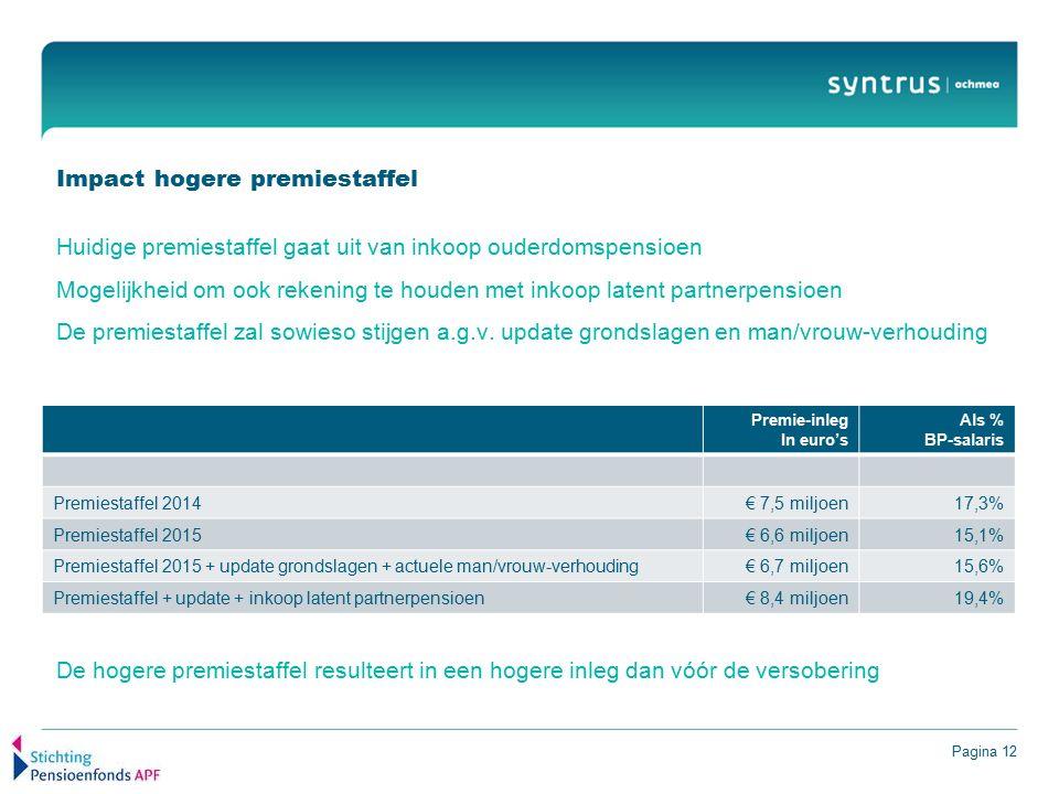 Pagina 12 Impact hogere premiestaffel Huidige premiestaffel gaat uit van inkoop ouderdomspensioen Mogelijkheid om ook rekening te houden met inkoop latent partnerpensioen De premiestaffel zal sowieso stijgen a.g.v.