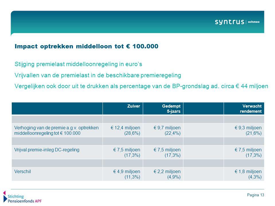 Pagina 13 Impact optrekken middelloon tot € 100.000 Stijging premielast middelloonregeling in euro's Vrijvallen van de premielast in de beschikbare premieregeling Vergelijken ook door uit te drukken als percentage van de BP-grondslag ad.