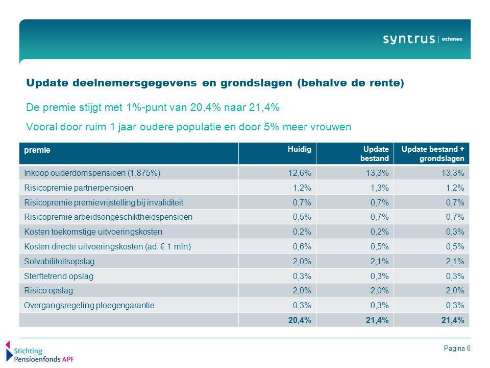 Pagina 6 Update deelnemersgegevens en grondslagen (behalve de rente) De premie stijgt met 1%-punt van 20,4% naar 21,4% Vooral door ruim 1 jaar oudere