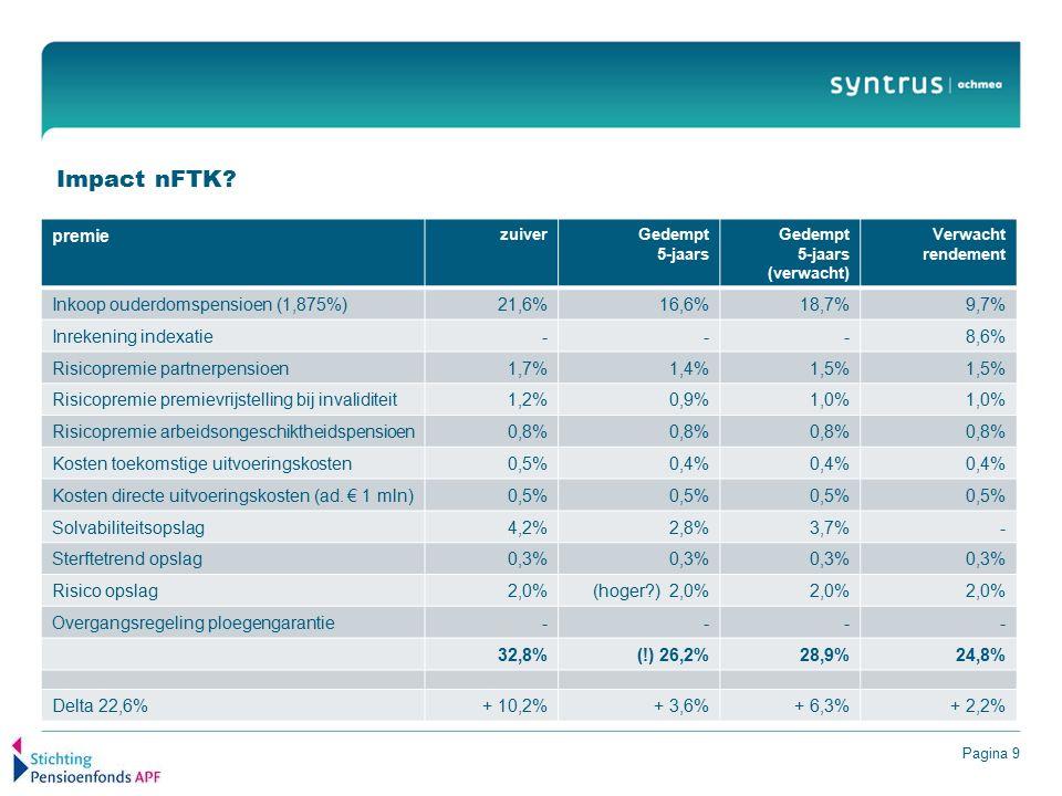 Pagina 9 Impact nFTK? premie zuiverGedempt 5-jaars Gedempt 5-jaars (verwacht) Verwacht rendement Inkoop ouderdomspensioen (1,875%)21,6%16,6%18,7%9,7%