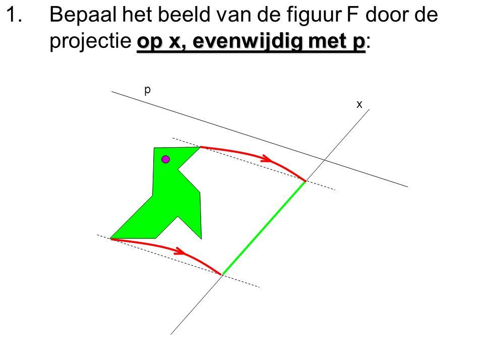 op x, evenwijdig met p 1.Bepaal het beeld van de figuur F door de projectie op x, evenwijdig met p: p x