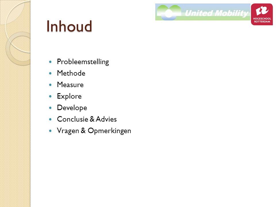 Inhoud Probleemstelling Methode Measure Explore Develope Conclusie & Advies Vragen & Opmerkingen