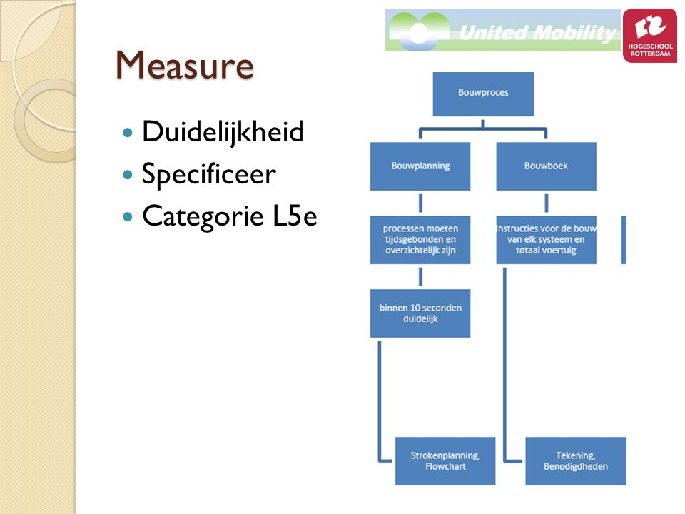 Measure Duidelijkheid Specificeer Categorie L5e