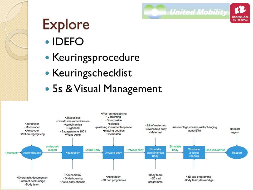 Explore IDEFO Keuringsprocedure Keuringschecklist 5s & Visual Management