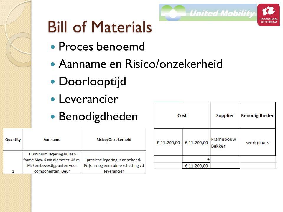 Bill of Materials Proces benoemd Aanname en Risico/onzekerheid Doorlooptijd Leverancier Benodigdheden