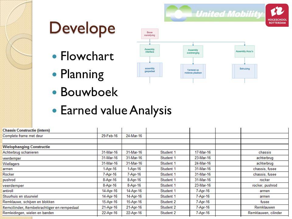 Develope Flowchart Planning Bouwboek Earned value Analysis