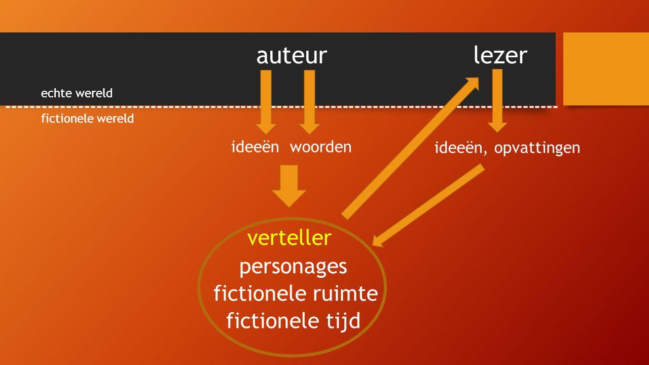 auteur lezer -------------------------------------------------------------------------------------------- verteller personages fictionele ruimte fictionele tijd echte wereld fictionele wereld ideeën woorden ideeën, opvattingen