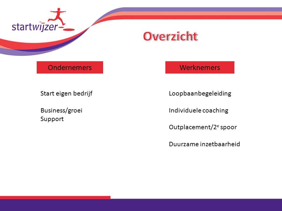 OndernemersWerknemers Start eigen bedrijf Business/groei Support Loopbaanbegeleiding Individuele coaching Outplacement/2 e spoor Duurzame inzetbaarhei