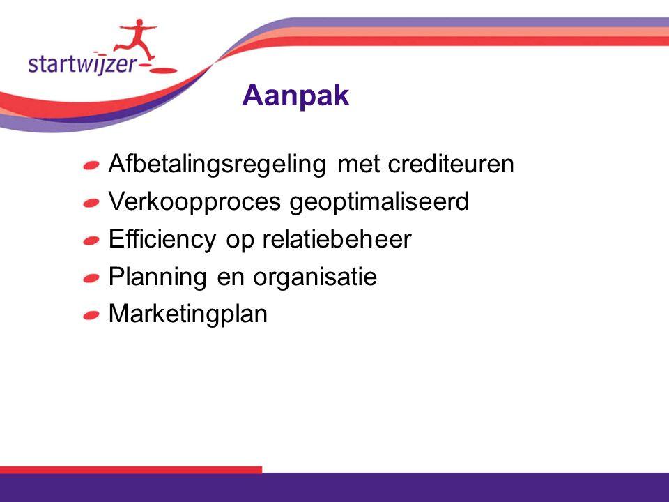 Aanpak Afbetalingsregeling met crediteuren Verkoopproces geoptimaliseerd Efficiency op relatiebeheer Planning en organisatie Marketingplan