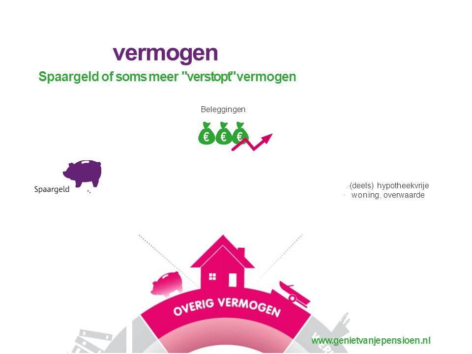 vermogen Spaargeld of soms meer verstopt vermogen www.genietvanjepensioen.nl Beleggingen.·(deels) hypotheekvrije ·woning, overwaarde