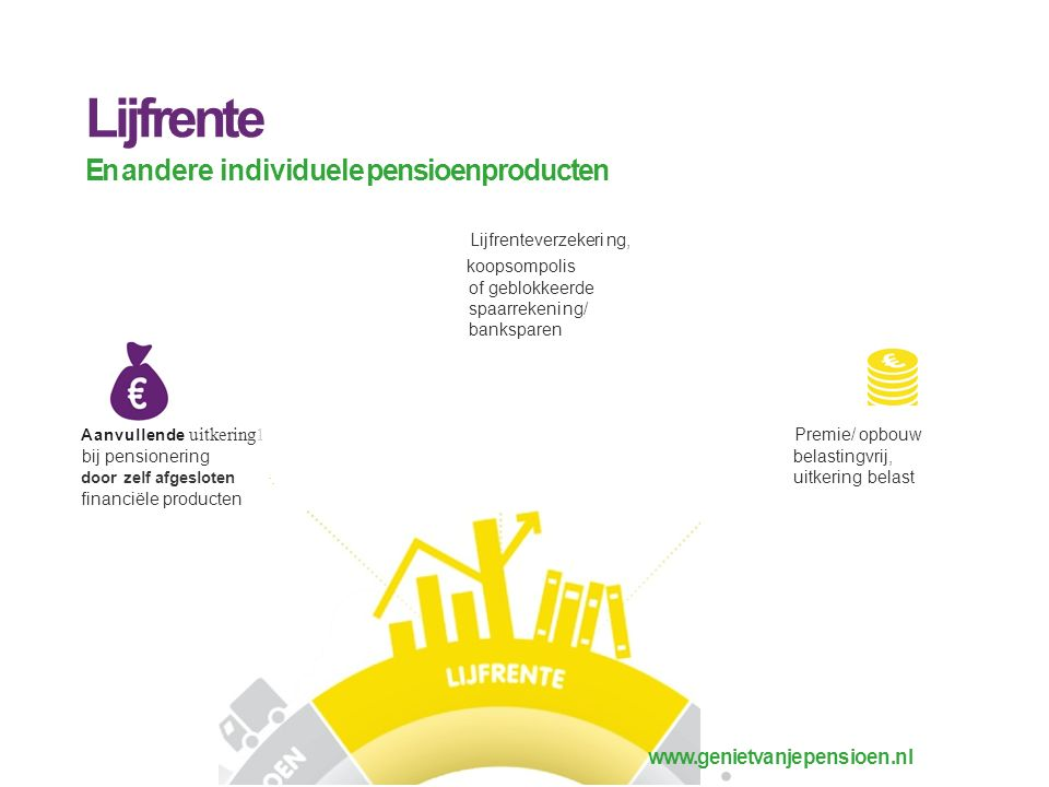 Lijfrente En andere individuele pensioenproducten www.genietvanjepensioen.nl Lijfrenteverzekering, koopsompolis of geblokkeerde spaarrekening/ banksparen ·.·.