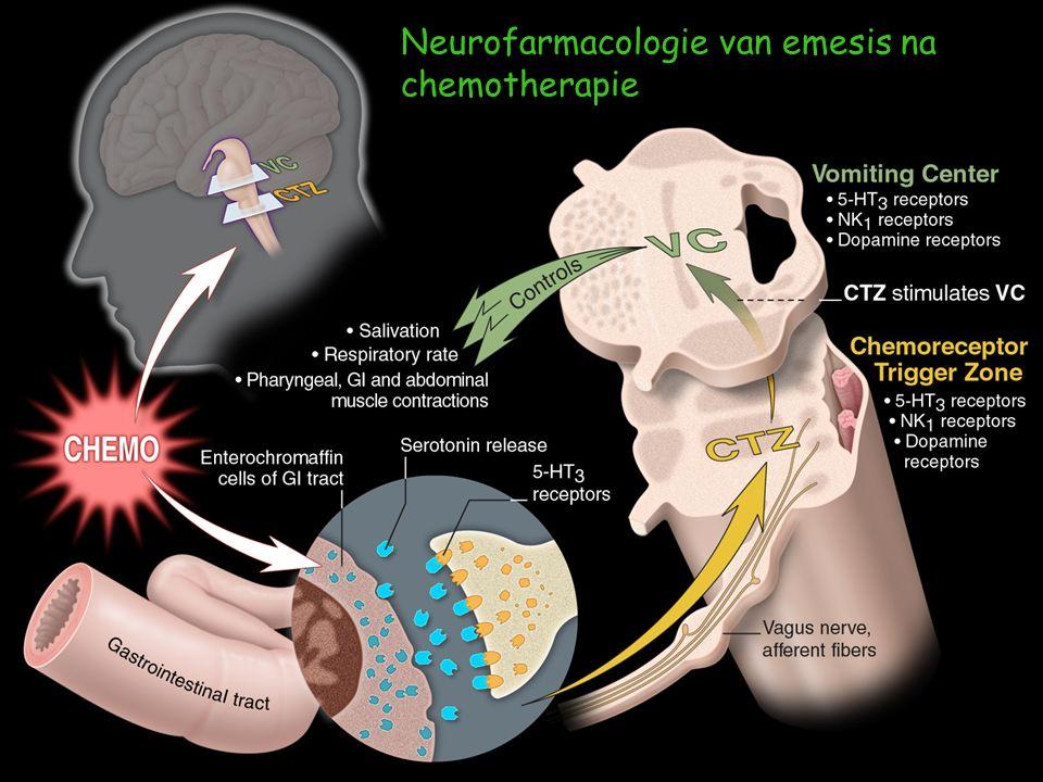 Neurofarmacologie van emesis na chemotherapie